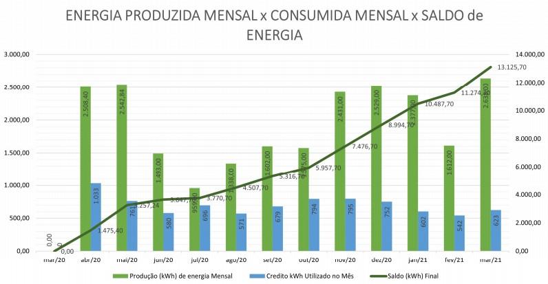 Gráfico de produção e cinsumo de energia solar.
